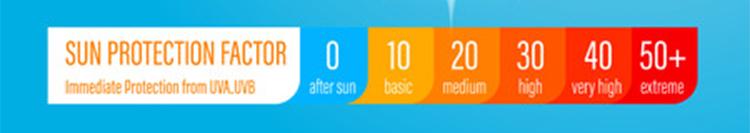 日焼け止めSPF表示の説明画像