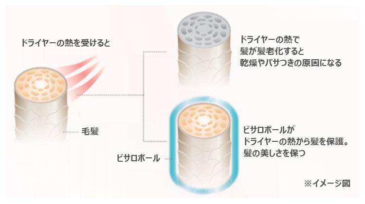 熱老化を防ぐ仕組み(イメージ画像)