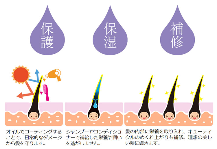 チャップアップヘアオイルの効果(イメージ)