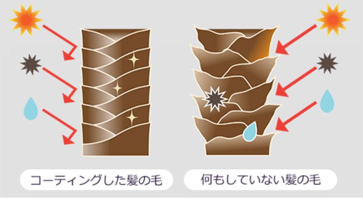 オイルコーティングの効果を示すイメージ画像