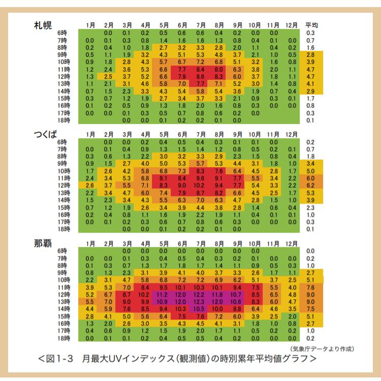 札幌、つくば、那覇の月別、時刻別の UV インデックス