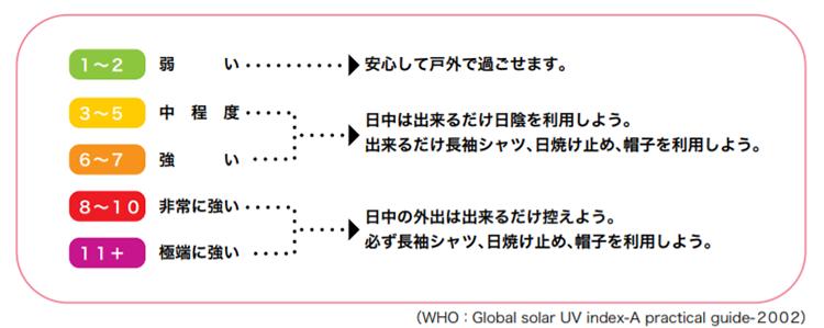 UVインデックスで表される紫外線の強さ分類
