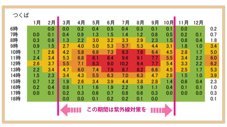 紫外線対策が必要な期間を表す表