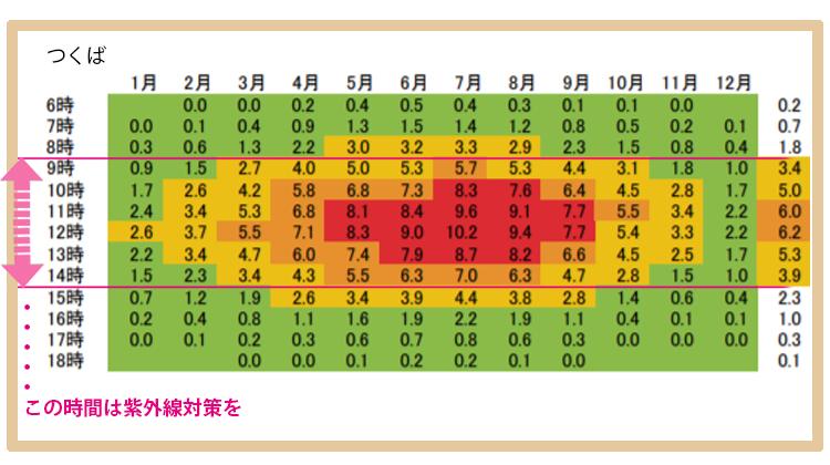 紫外線対策が必要な時間を表す表