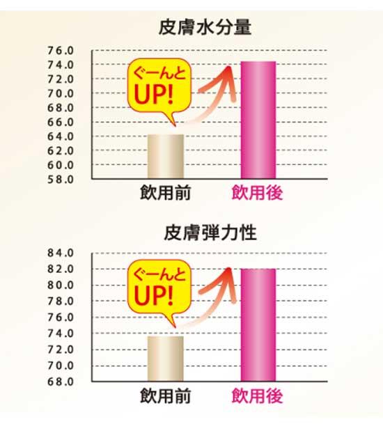 LUZI(ルーツー)飲用後の水分・弾力変化グラフ