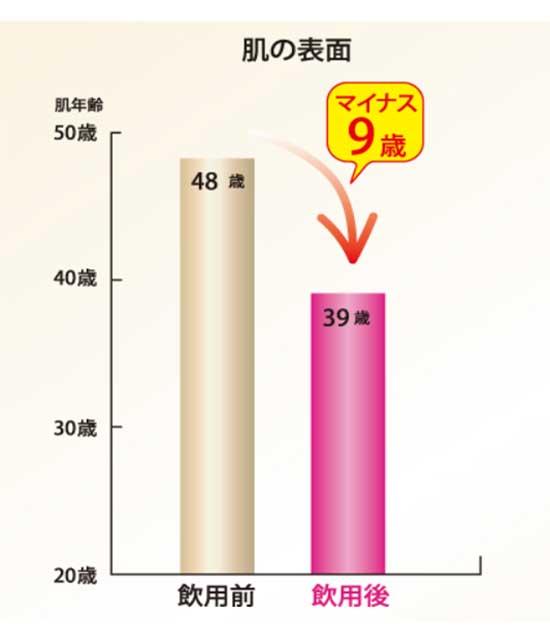 LUZI(ルーツー)飲用後の肌年齢変化グラフ