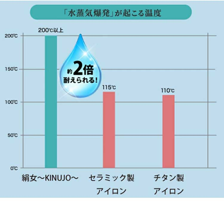 絹女(KINUJO)シルクプレートのメリット2
